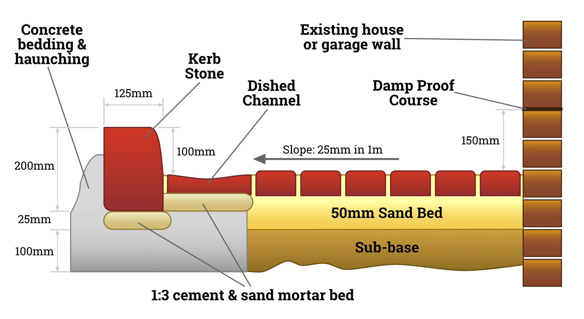 how block paving works